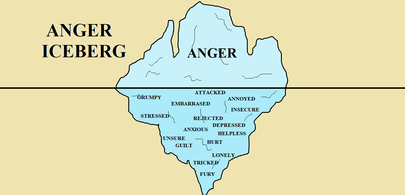 The unknown side of Anger