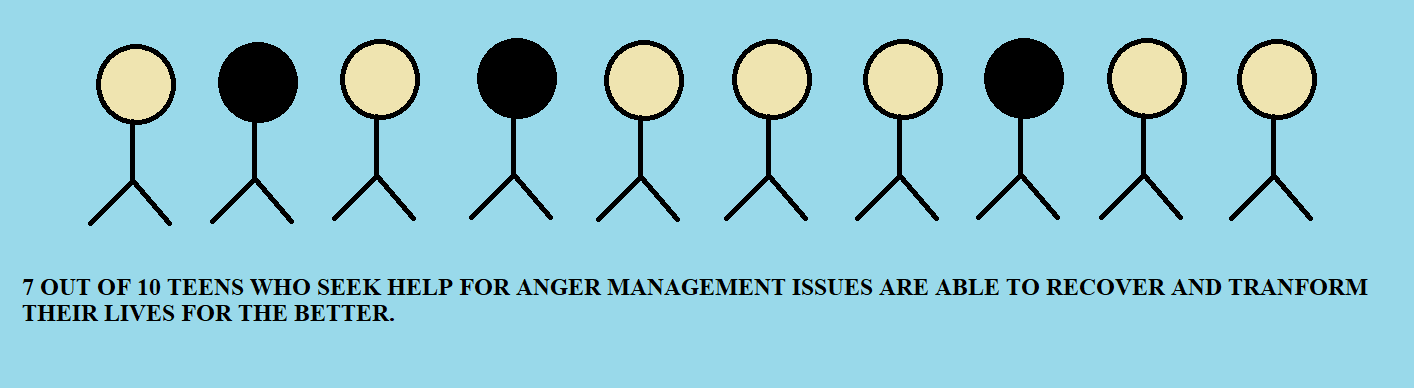 Anger Management in Teens