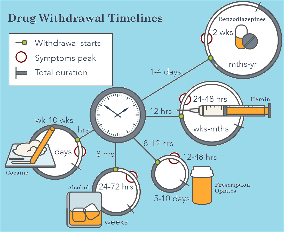 Drug Withdrawal Timeline