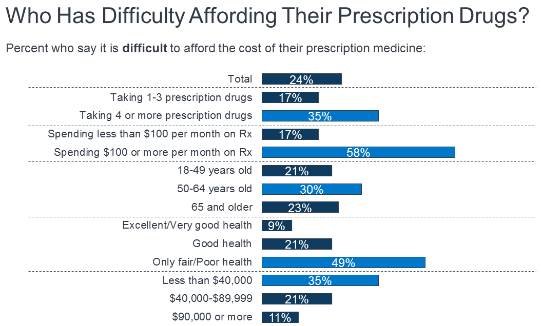 prescription drug fact